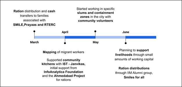 Timeline of work and collaborators